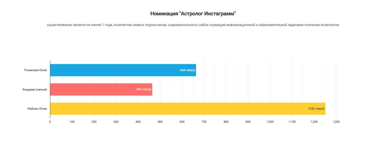 Результаты голосования_Астролог Instagram