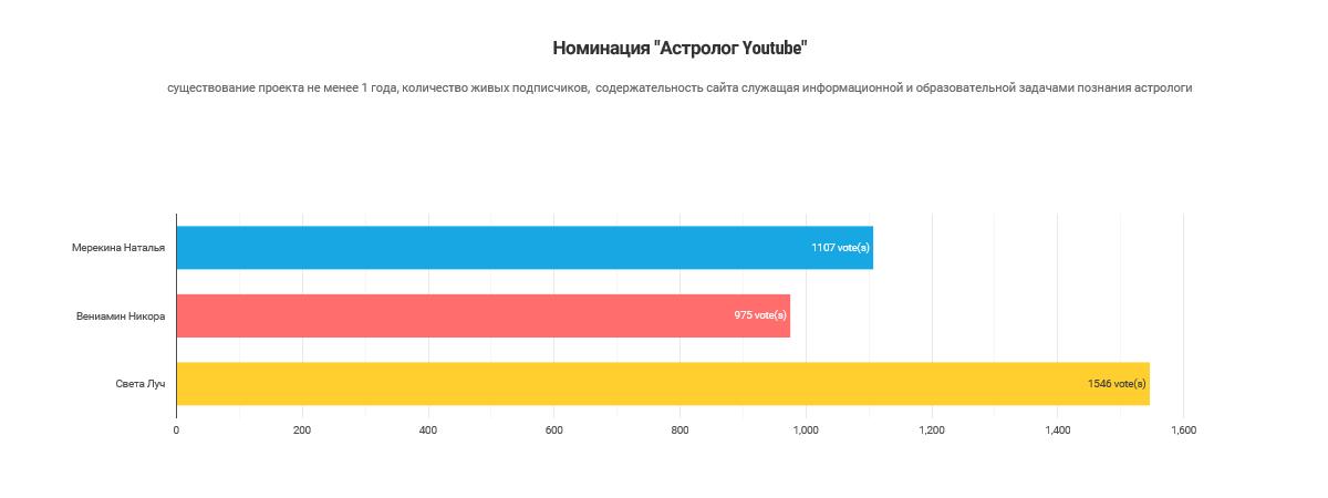 Результаты голосования_Астролог YouTube
