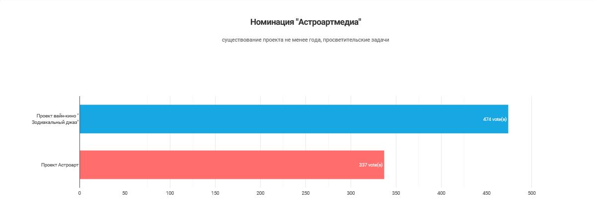 Результаты голосования_Астромедиа