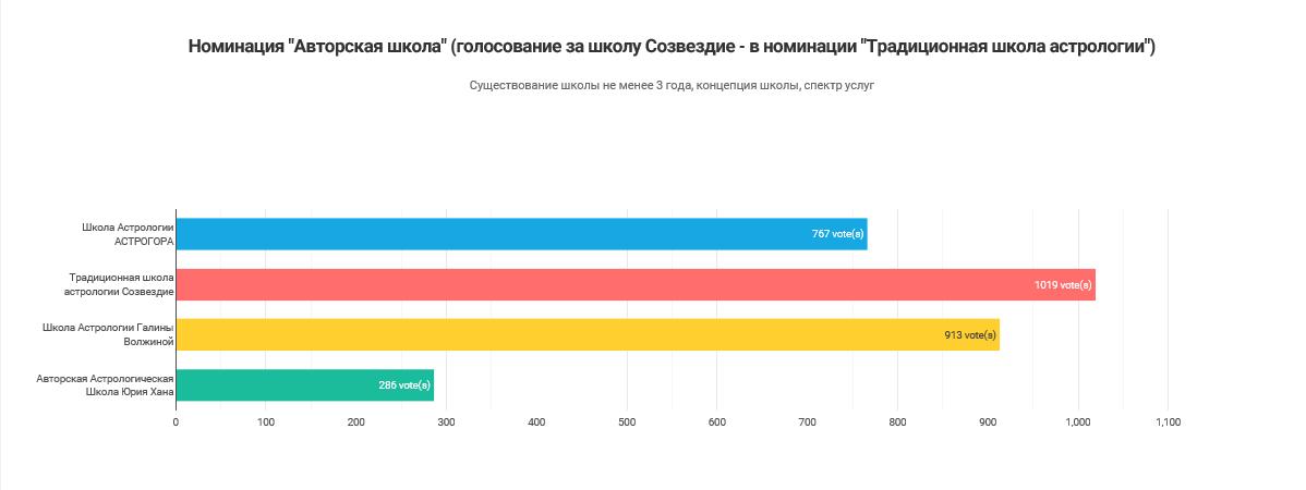 Результаты голосования_Авторская школа