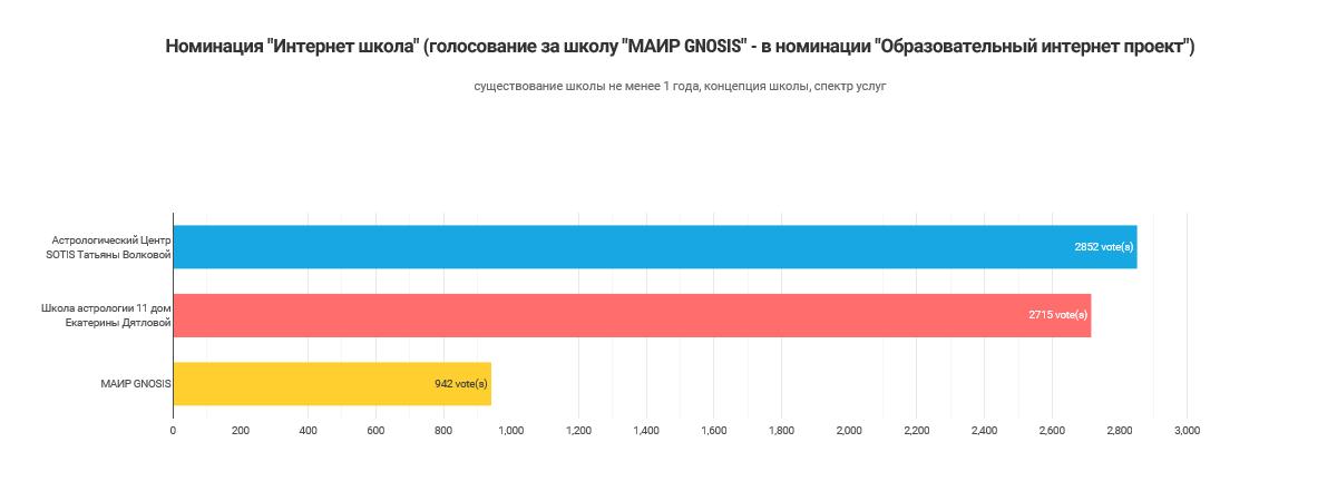 Результаты голосования_Интернет школа