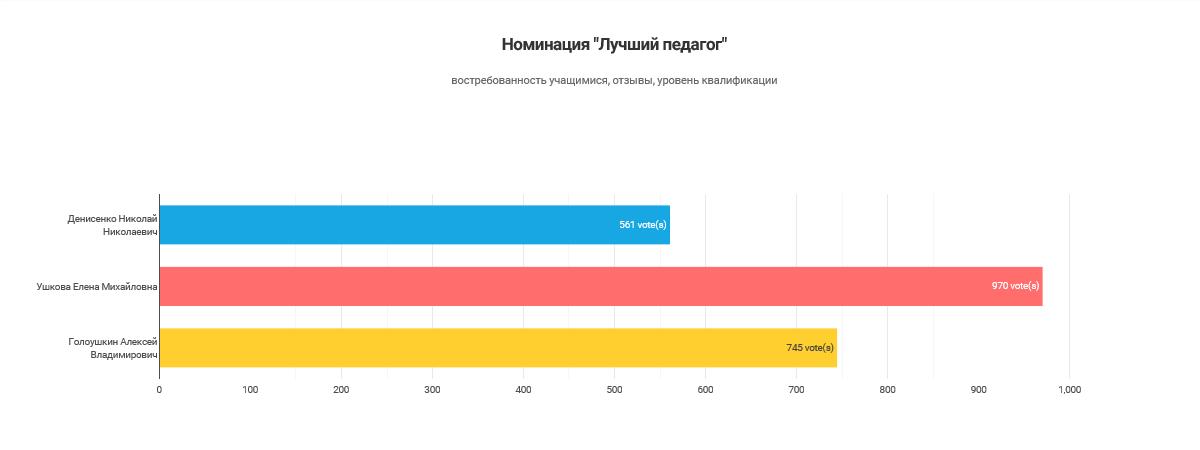 Результаты голосования_Лучший педагог