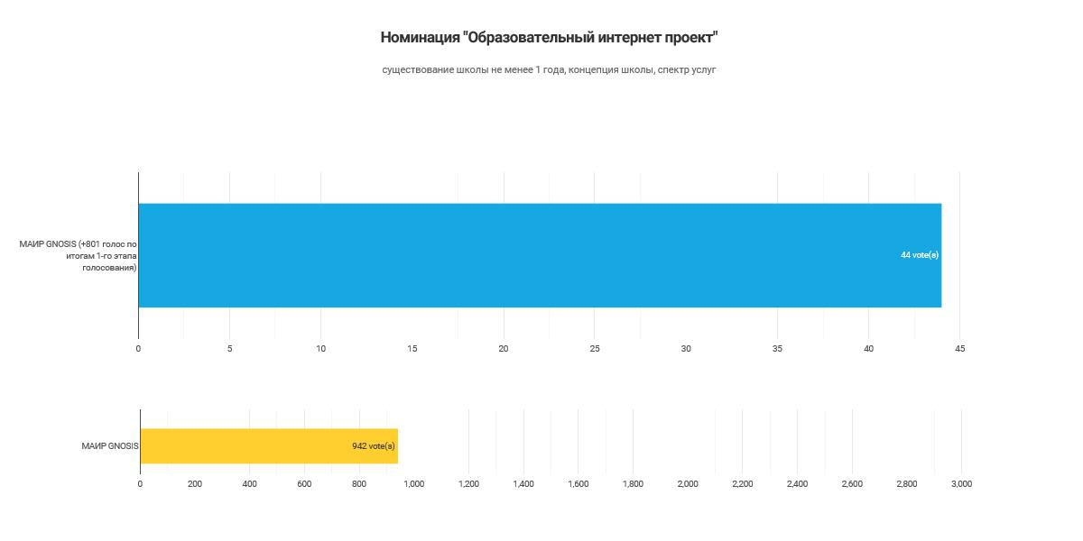 Результаты голосования_Образовательный Интернет Проект