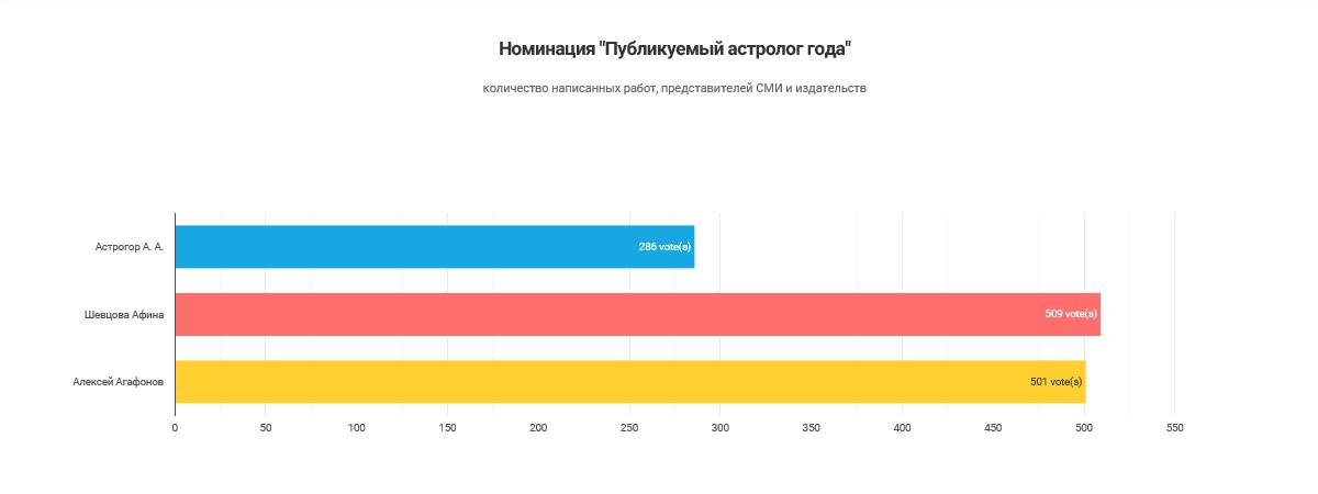 Результаты голосования_Публикуемый Астролог